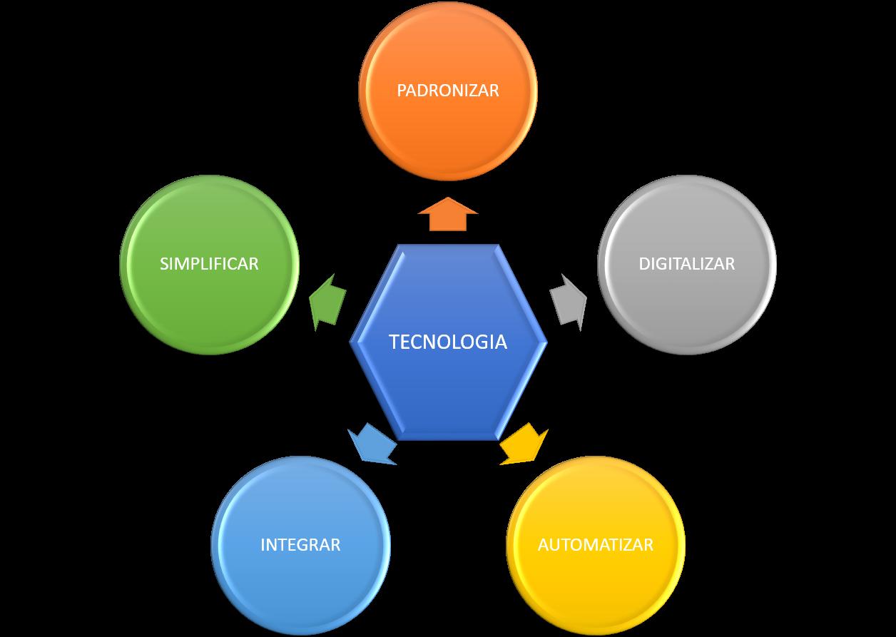 Procedimento de padronização de Processos Industriais