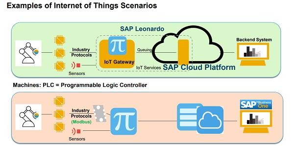 Examples of Internet of Things Scenarios