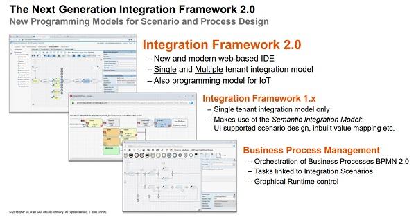 The Next Generation Integration Framework 2.0
