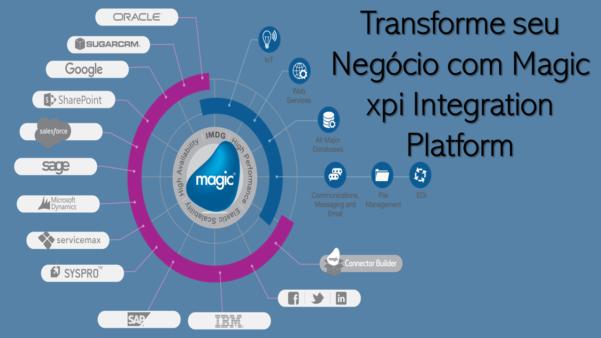 Transforme seu negócio com a plataforma de integração Magic xpi
