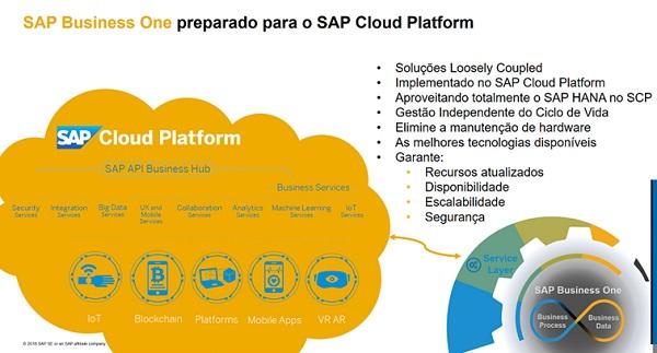 SAP Business One preparado para SAP Cloud Platform