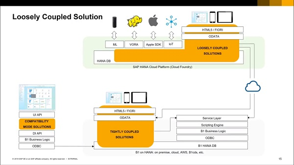 SAP Business One - Soluções Fracamente Acopladas