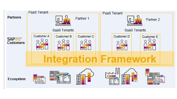 SAP Business One Integration Framework. Melhor plataforma de integração para SAP B1