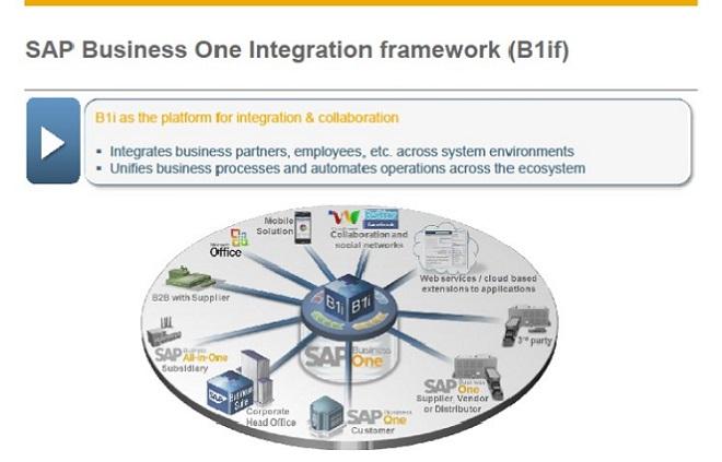 SAP Business One Integration Framework. Melhor plataforma de integração para SAP B1.