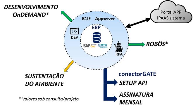 A Intergate é especialista em desenvolvimentos de projetos e integrações SAP Business One e Totvs Protheus