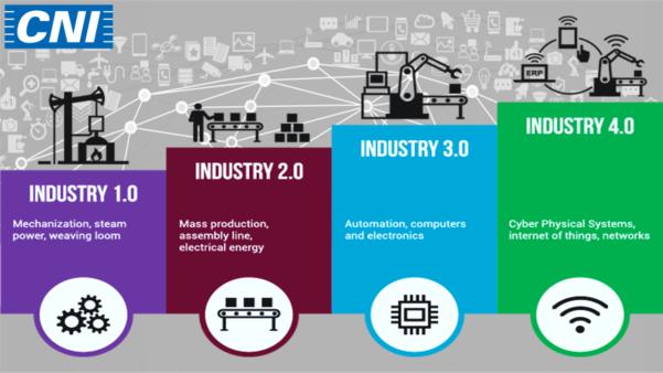 adaptação à Indústria 4.0 já é uma realidade