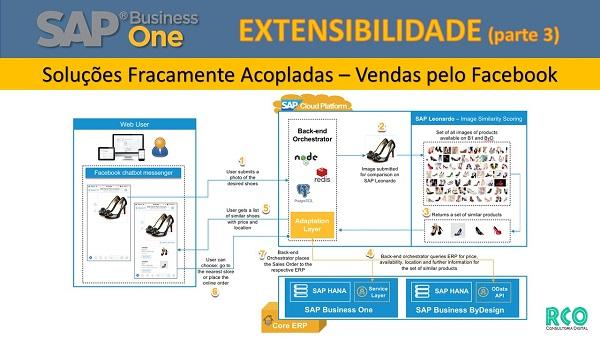 SAP B1 Extensibilidade - Soluções Fracamente Acopladas - Vendas pelo Facebook