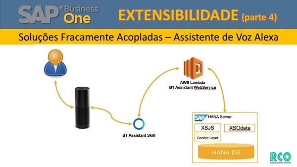 SAP B1 Extensibilidade - Soluções Fracamente Acopladas - Assistente de Voz Alexa