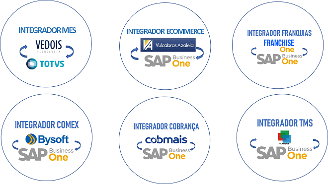 Projetos  de integração de sistemas SAP Business One e Totvs Protheus desenvolvidos  pela InterGATE